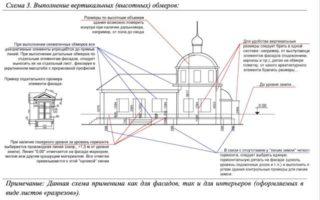 Рекомендации по проведению первоочередных работ на исторических объектах (бюджетная модель).